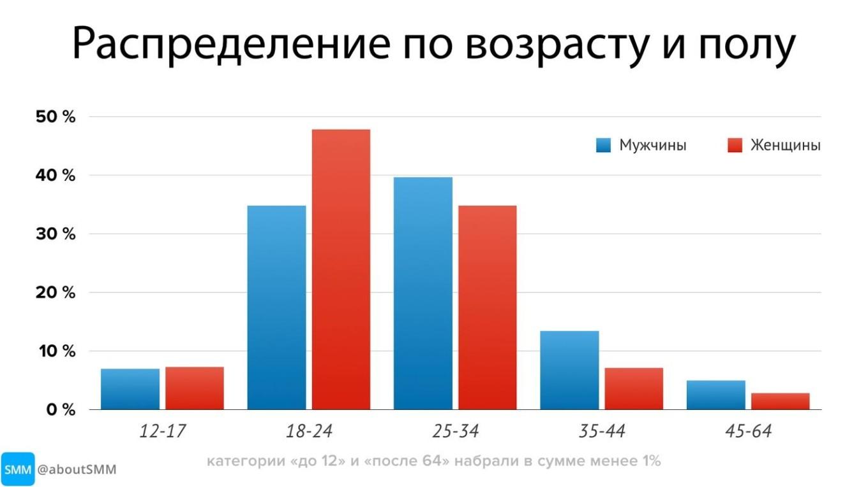 фото: статистика аудитории телеграм по возрасту