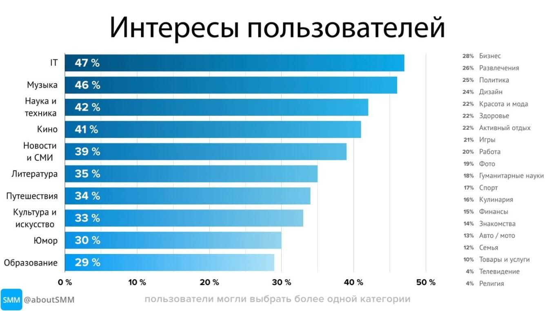 изображение: исследование интересов аудитории телеграм