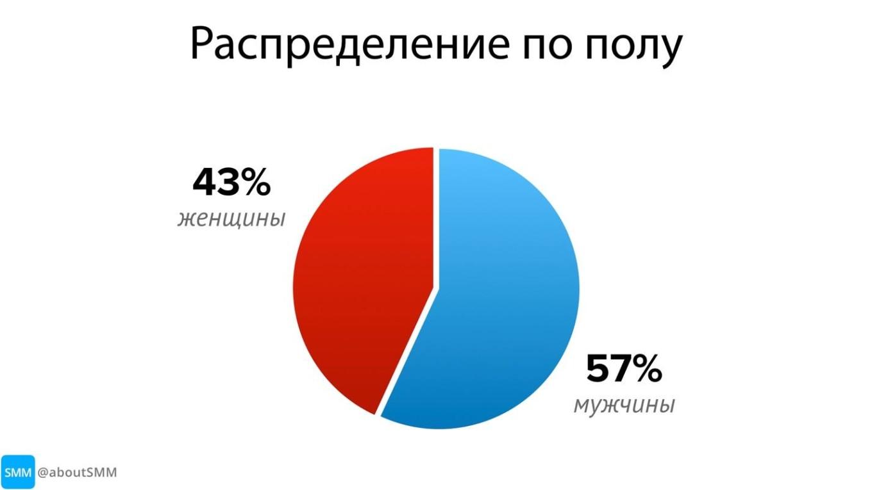 фото: статистика количества мужчин и женщин в телеграм