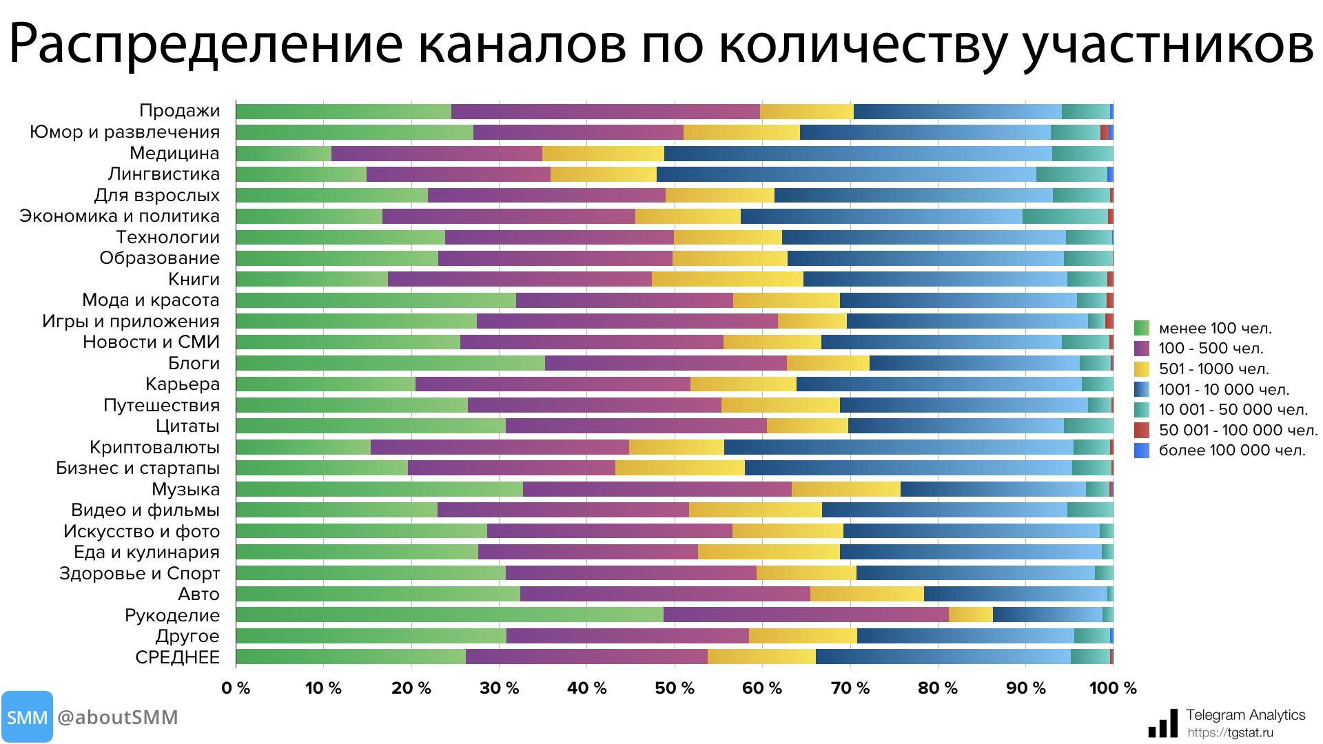 фото: каналы по количеству участников телеграм