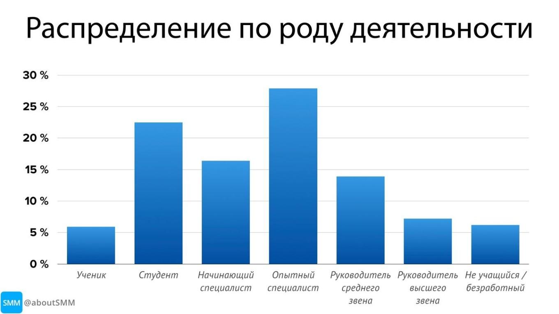 изображение: статистика телеграм пользователей по профессиям