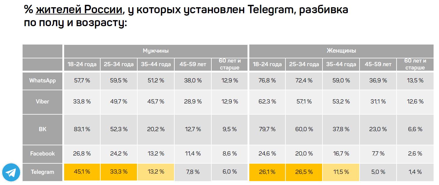 картинка: сколько жителей россии пользуются телеграм
