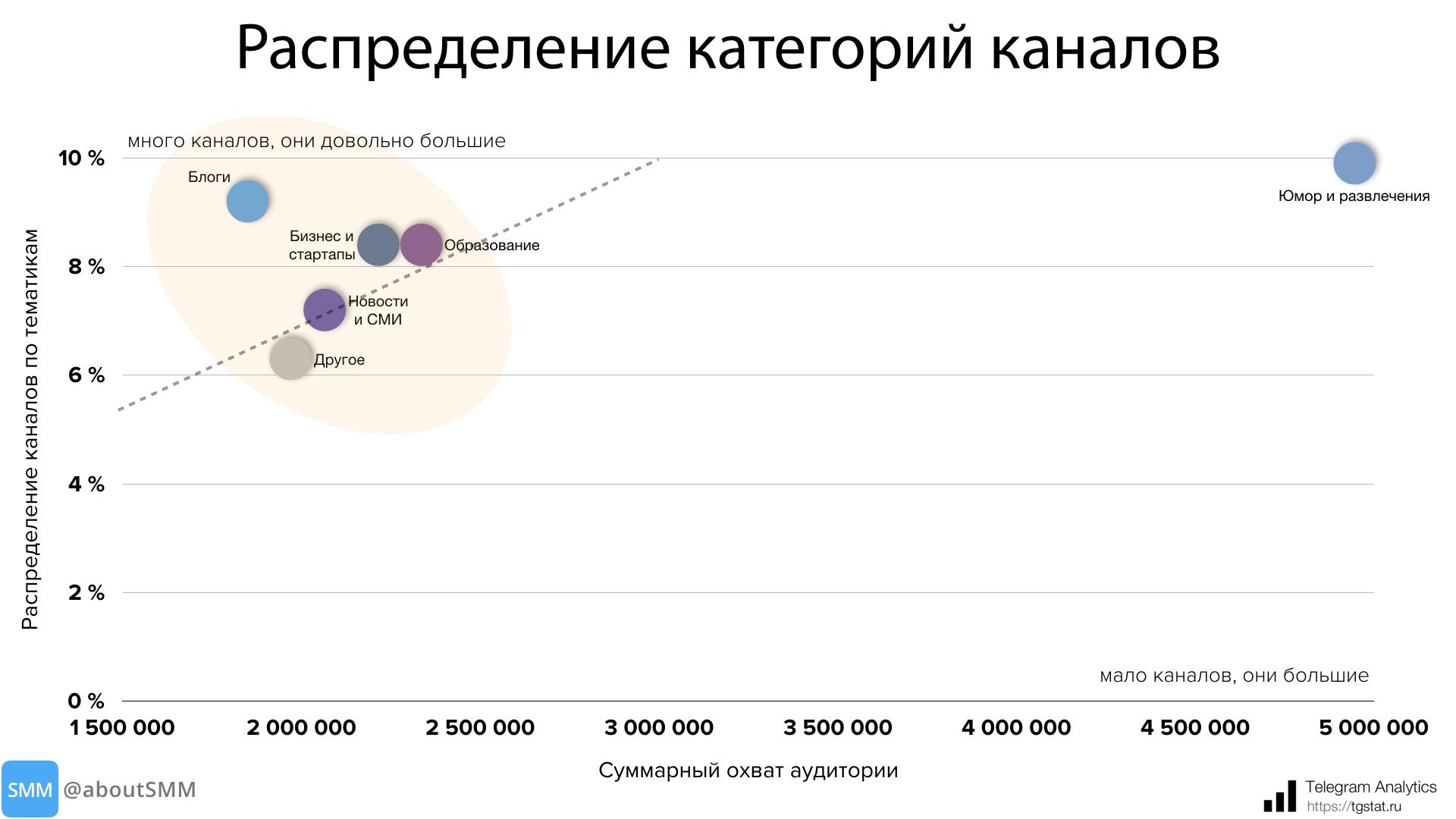 изображение: статистика категории каналов в телеграм