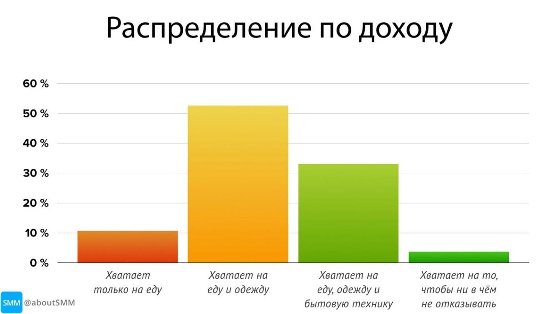 картинка: исследование уровня дохода аудитории телеграм