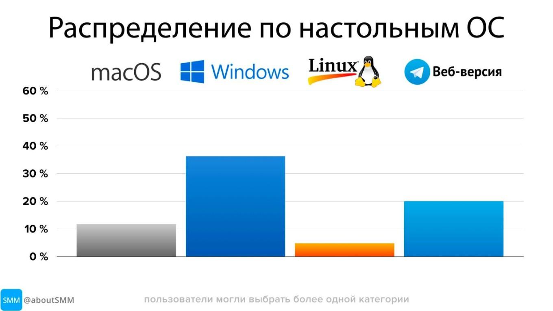 картинки: с каких операционных систем используют телеграм
