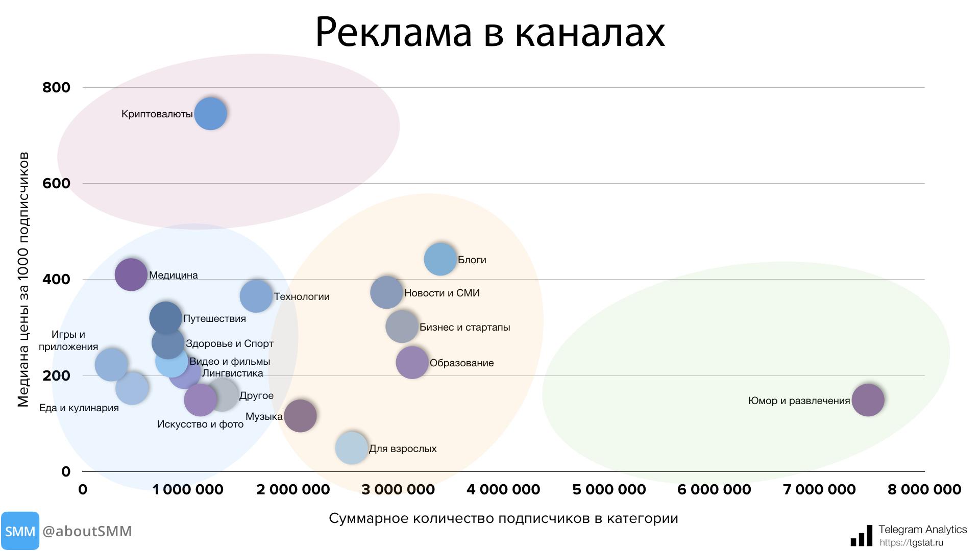 картинка: сколько стоит рекламный пост в телеграм