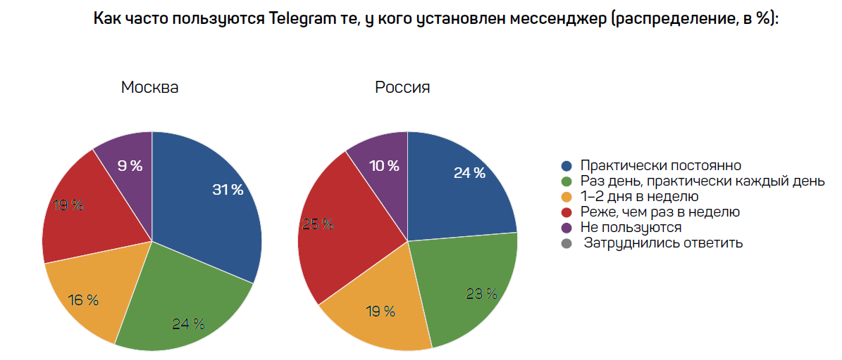картинка: статистика частоты использования телеграм