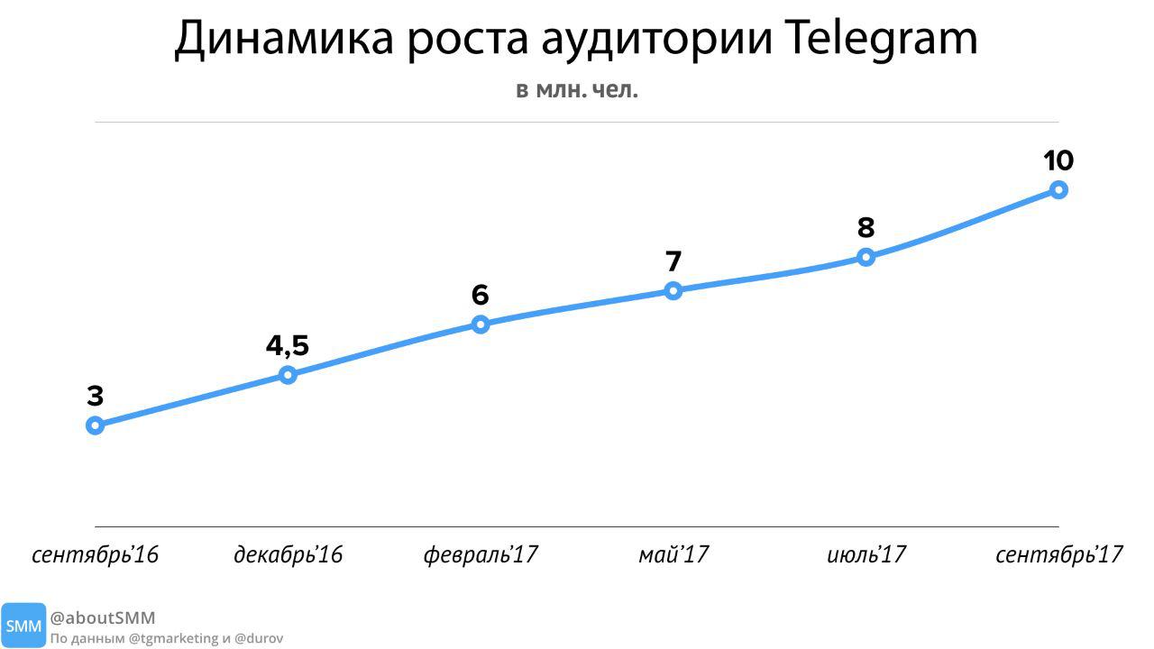 картинка: как выросла аудитория телеграм в россии