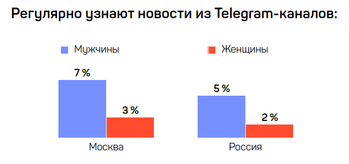 картинка: исследование телеграм в качестве источника новостей