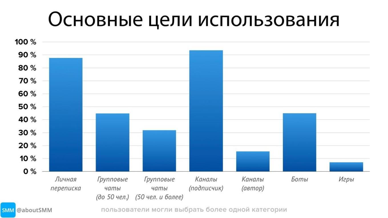 картинка: цели использования телеграм статистика